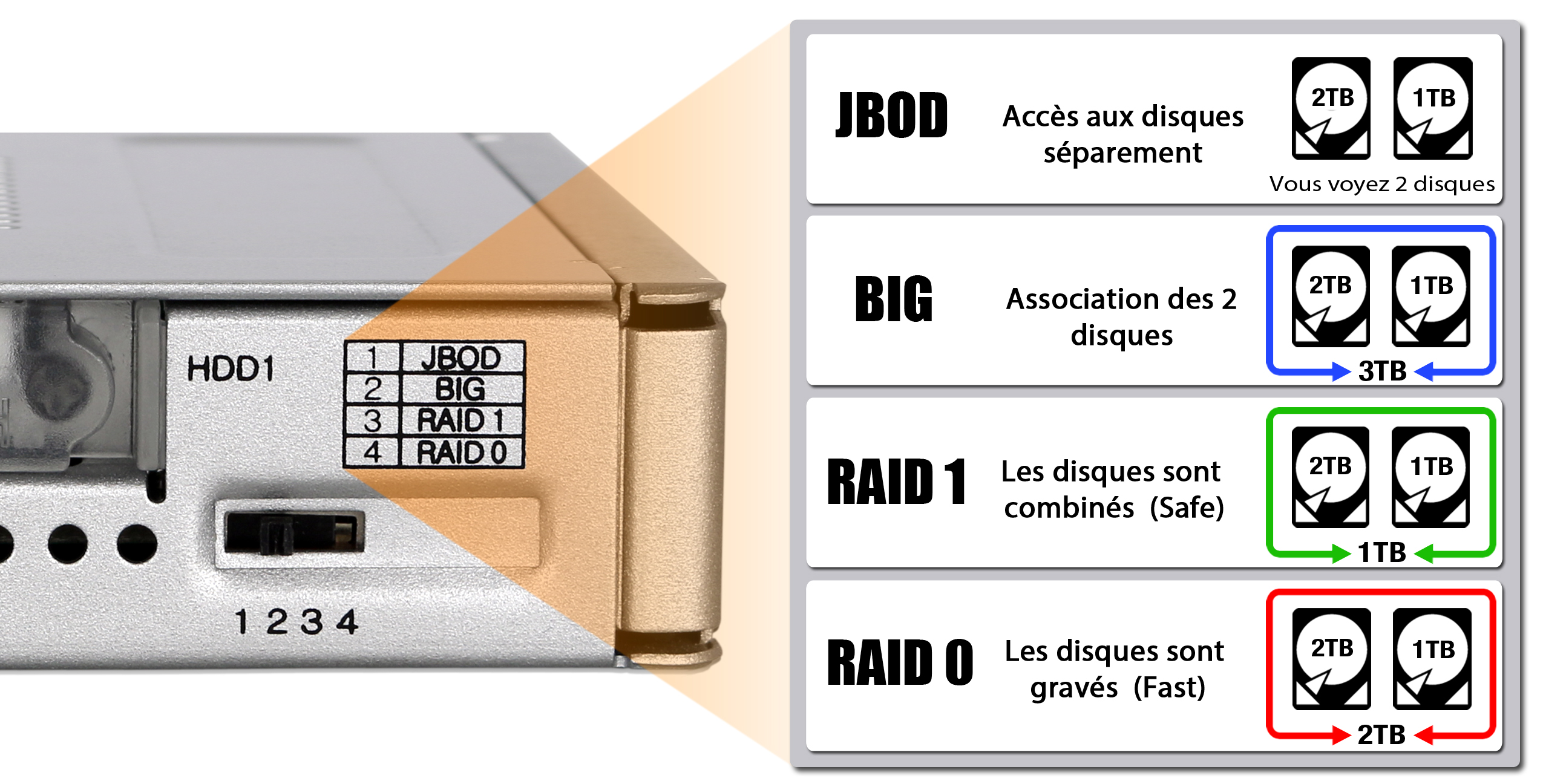Photo des 4 modes du MB982SPR-2S R1 : JBOD, BIG, RAID 1 et RAID 0