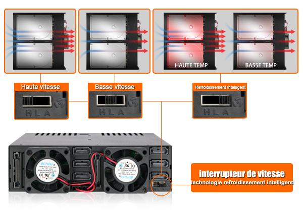 Zoom sur le ventilateur 3 modes du MB326SP-B