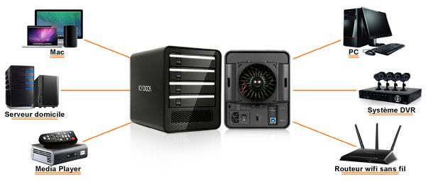 Photo des différentes utilisations possible du MB561U3S-4SB : pour Mac, serveur à domicile, media player, PC, système DVR, routeur wi-fi sans fil
