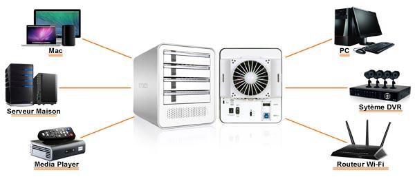 Photo des différentes utilisations possibles du MB561U3S-4S R1 : Mac, PC, serveur maison, media player, routeur wi-fi, système DVR