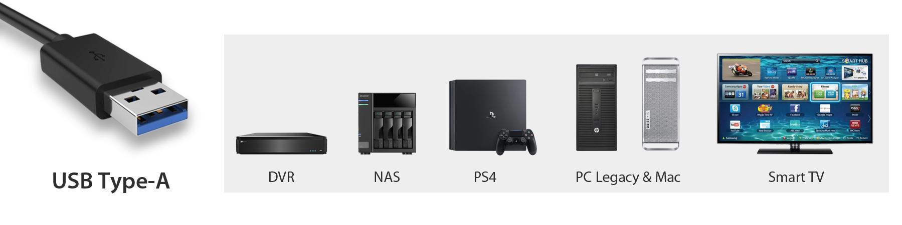 Photo des différents systèmes compatibles avec le MB809U3-1M2B : DVR, NAS, PS4, PC Legacy & Mac, Télé intelligente, Smartphone, ordinateur portable, Macbook, Mac PRO et PC fixe