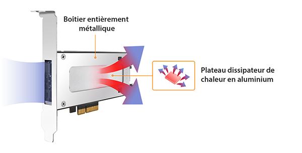 Flèches colorées illustrant l'air circulant à travers le dissipateur de chaleur en aluminium du MB840M2P-B