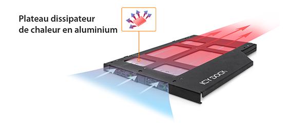 Flèches colorées montrant l'utilisation optimale du dissipateur de chaleur en aluminium