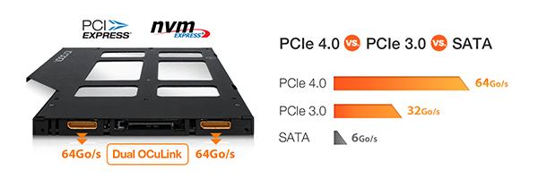 Photo montrant la comparaison entre PCIe 4.0/ PCIe 3.0/ SATA