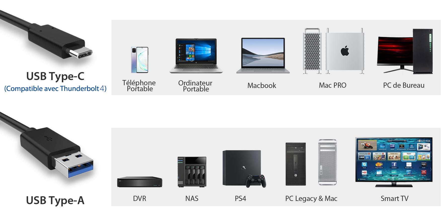 photo des différents systèmes compatibles avec l'USB de type C et type A