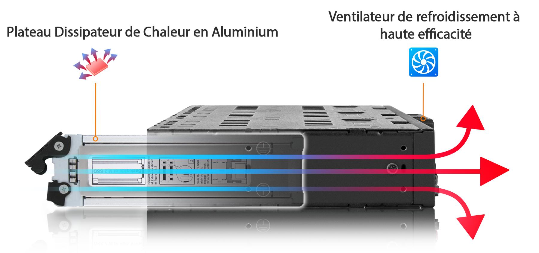 Flèches colorées montrant la bonne circulationde l'air dans l'appareil