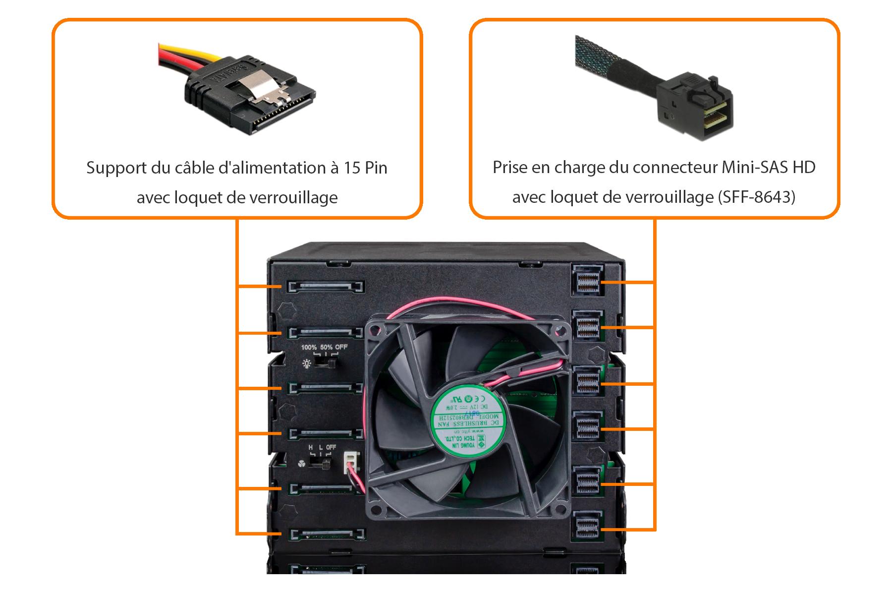 Photo du support de cable d'alimentation à 15 PIN et de la prise ne charge du connecteur MINI-SAS HD