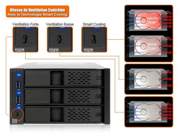 photo des 3 modes du ventilateur du mb973sp-2b