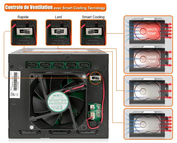 photo des 3 modes du ventilateur du mb975sp-b (rapide / lent / ventilation intelligente)