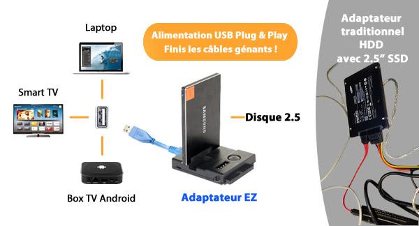 photo des différents systèmes dans lesquels utiliser le mb981u3n-1sa (télévision, boîte télé Android, ordinateur portable