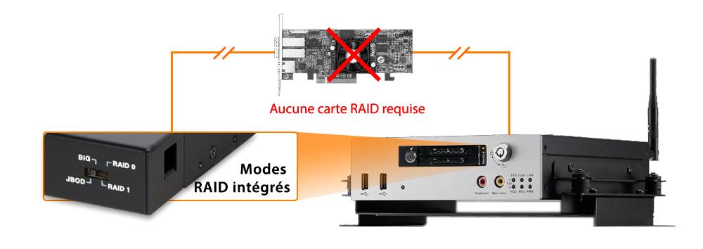 Photo du MB992SKR-B et de ses modes RAID intégrés