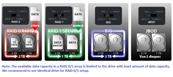 Photo des différents modes pris en charge par le MB992SKR-B : RAID 0, RAID 1, BIG et JBOD