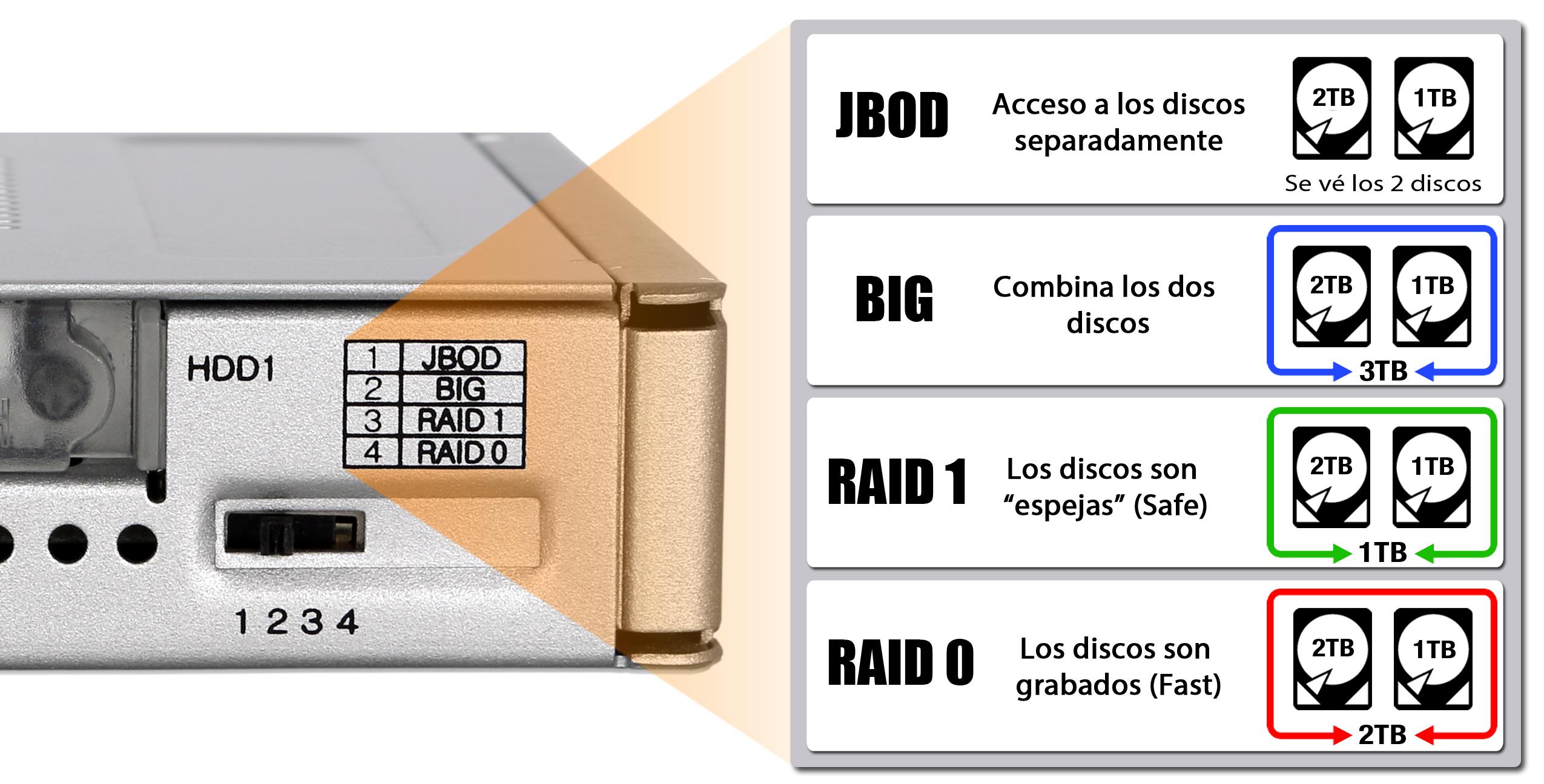 Foto de los 4 modos del MB982SPR-2S R1: JBOD, BIG, RAID 1 y RAID 0