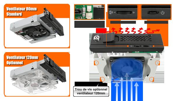 Photo des différentes fonctionnalités du mb171sp-b (ventilateur 80 ou 120mm, connecteur optique 2 & 3pin, contrôle du ventilateur, bouton on/off, trous de vis optionnels)